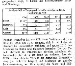 Pressegericht Köln, Jürgens NJW 2014, 3061-3063