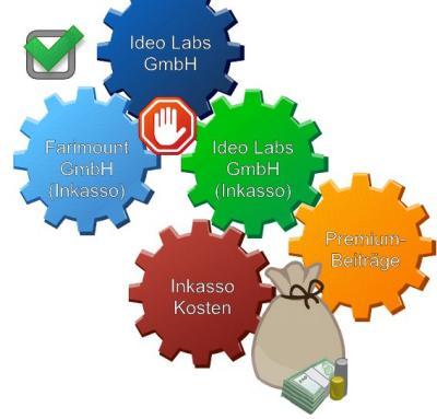 Checkliste gegen Ideo-Labs-Schnupperangebote